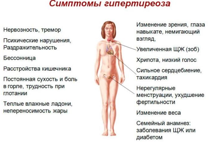 Симптомы заболеваний щитовидной железы у женщин по возрасту. Лечение