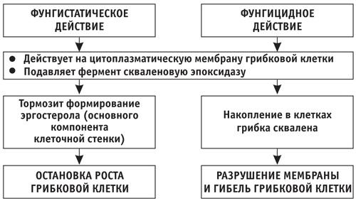 Термикон мазь. Инструкция по применению, цена, аналоги, отзывы