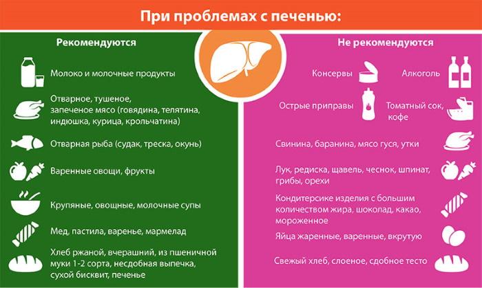 Если Болит Печень Какая Диета Нужна При. Диета при болях в печени: как приблизить выздоровление?