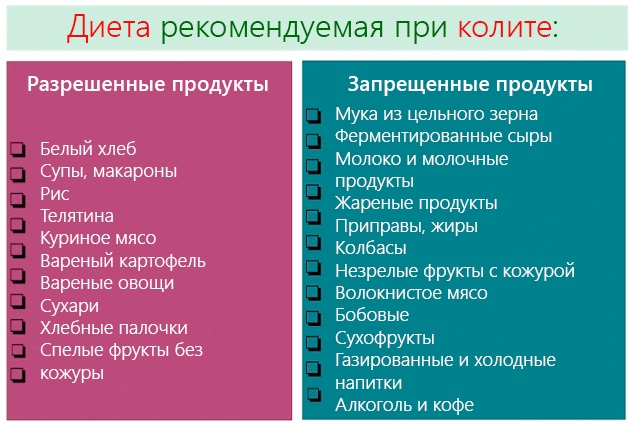 Желудочно-кишечные заболевания. Список, характеристики, диетическое питание, лечение