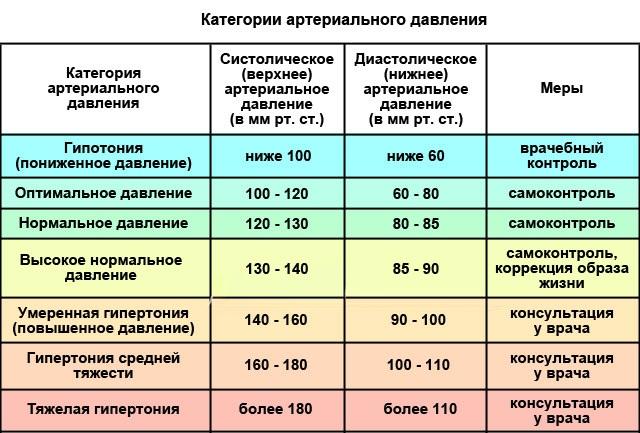 Гипотензивные препараты. Что это такое, классификация, список последнего поколения