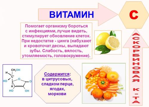 Продукты, повышающие гемоглобин в крови у взрослых, детей, при беременности, пожилых