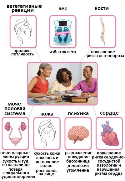 Эстровэл при климаксе, менопаузе у женщин. Отзывы, как принимать