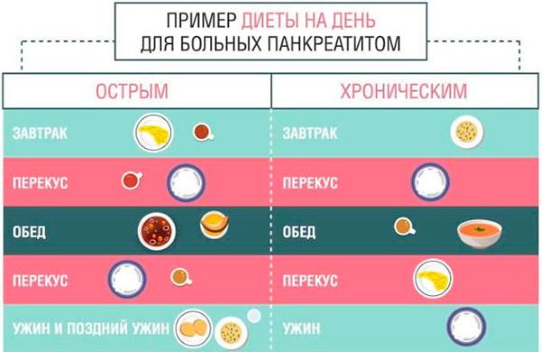 Лечение панкреатита у взрослых медикаментами, препараты для капельницы, травы, диета