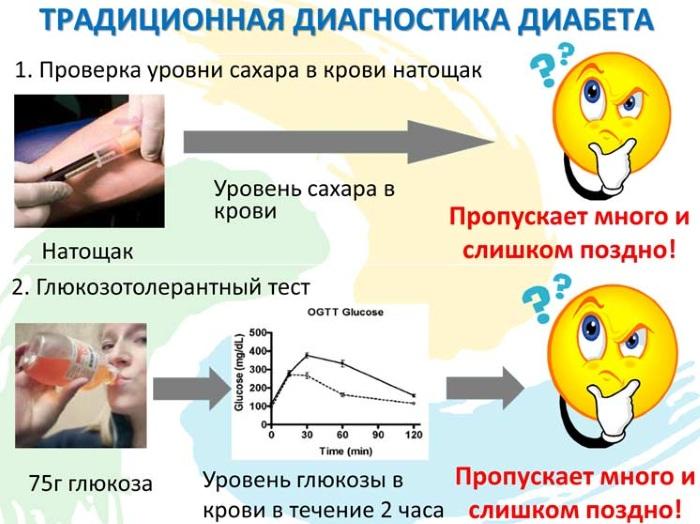 Нормы сахара в крови у женщин по возрасту. Уровень из вены, пальца, при климаксе, месячных, сахарном диабете