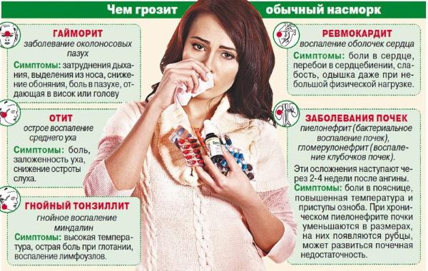 Лучшие спреи от заложенности носа: сосудосуживающие, гормональные, противовирусный, антибактериальный