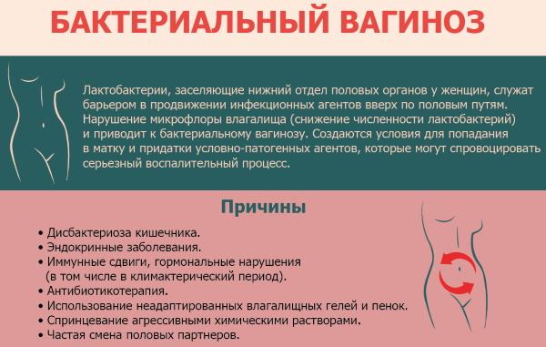 Свечи при бактериальном вагинозе. Лечение при беременности