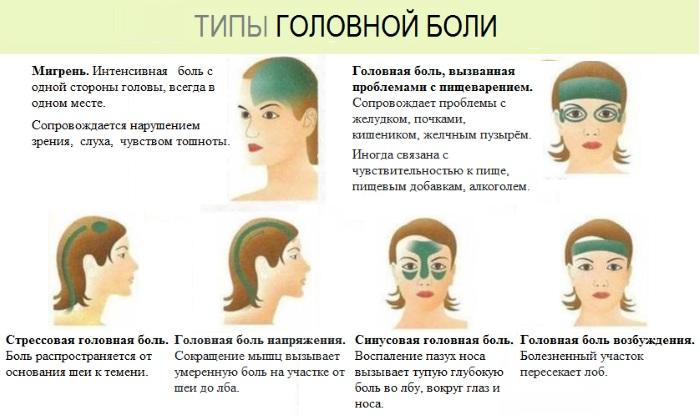 Давит голову изнутри. Причины, что делать, если слабость, шум в ушах, давление, головокружение