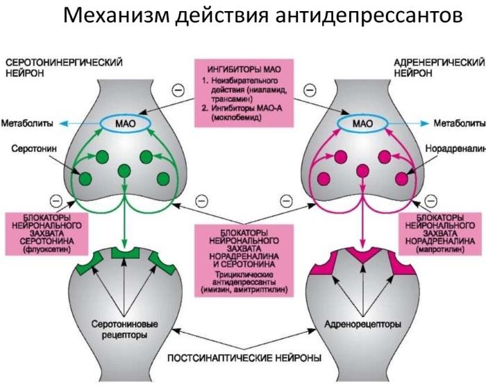 Амитриптилин. Отзывы пациентов принимавших препарат, инструкция по применению, цена