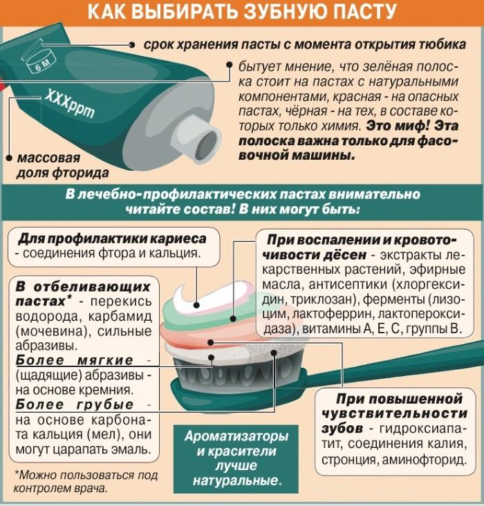 Десна опускаются. Что делать, если оголяются зубы, появились желтые пятна, что это такое, как их восстановить, лечение, причины