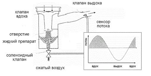 Компрессорные (компрессионные) ингаляторы небулайзеры детские, ультразвуковые домашние. Рейтинг