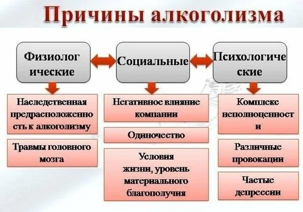 Алкоголизм. Стадии 1-2-3, симптомы, последствия, признаки, лечение