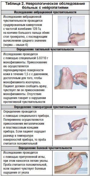 Диабетическая стопа. Что это, уход за ногами при диабете, лечение, классификация, рентген