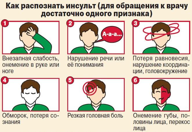 Предвестники инсульта у женщины. Симптомы за неделю, месяц, что делать, лечение