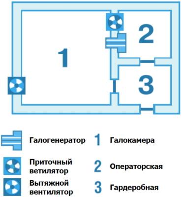 Галокамера. Показания и противопоказания, как проводится процедура, как часто посещать