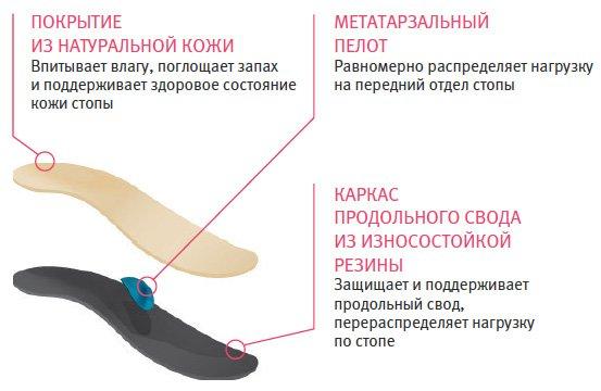 Супинаторы для стопы при плоскостопии. Где купить, как сделать, выбрать, цена, фото