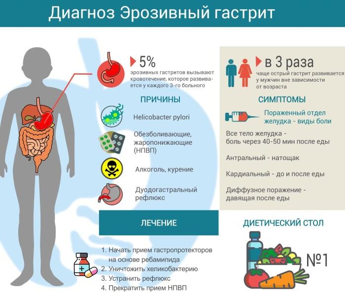Эрозивный гастрит. Лечение и диета, препараты, народные средства, клинические рекомендации