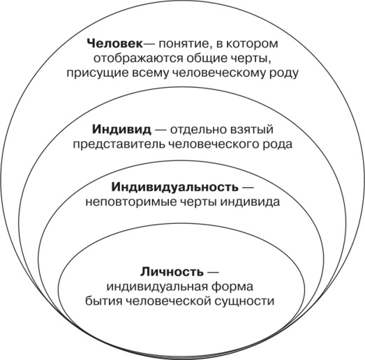 Индивидуальность в психологии. Что это такое, как сохранить, примеры, признаки, черты, структура, предпосылки, виды, формы проявления