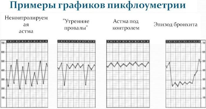Пикфлоуметрия. Алгоритм проведения, норма у взрослых, детей, таблица при астме, ХОБЛ, бронхите, пневмонии