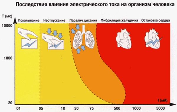 Поражение электрическим током. Что это такое, причины, симптомы, первая помощь, воздействие на организм