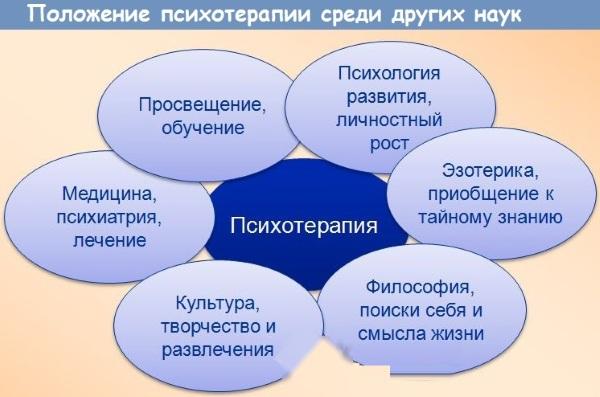 Психотерапия в психологии. Что это такое, методы, виды: групповая, экзистенциальная, когнитивная, семейная, поведенческая, цель