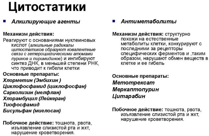 Сульфасалазин (Sulfasalazin) при колите. Отзывы, инструкция по применению, аналоги, показания, цена