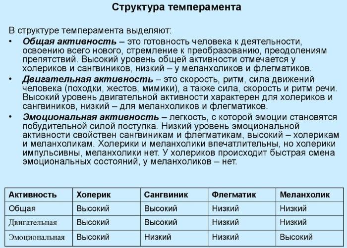 Темперамент это в психологии: определение кратко, виды, тест, характер, деятельность. Презентация