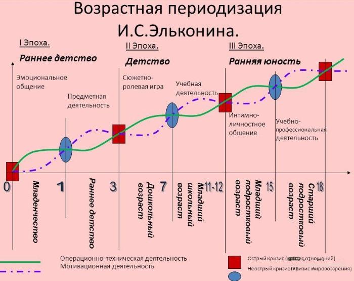 Возрастная периодизация по Эльконину психического развития. Таблица, этапы в схемах, характеристика, принципы
