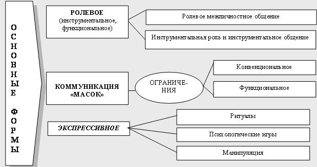 Взаимодействие в психологии. Что это такое, виды, понятие социального, манипулятивного, межличностного, принципы, методы, типы, стили