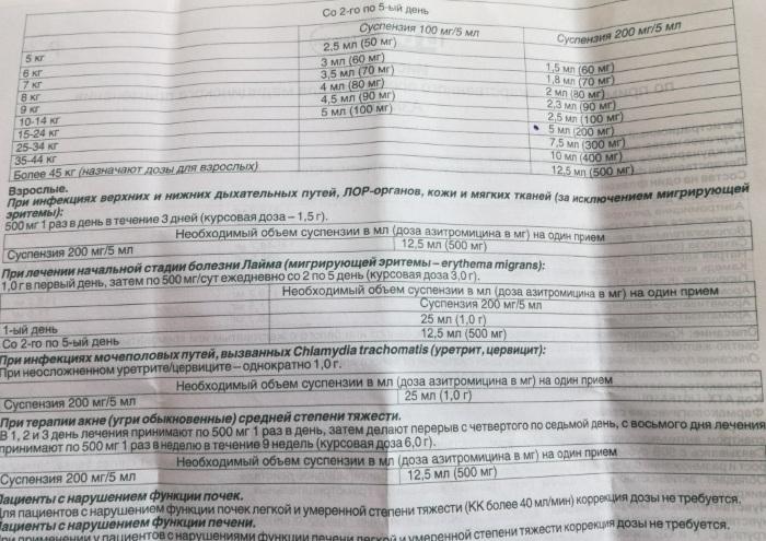 Азитрокс (Azitrox) суспензия для детей. Инструкция по применению, аналоги, цена