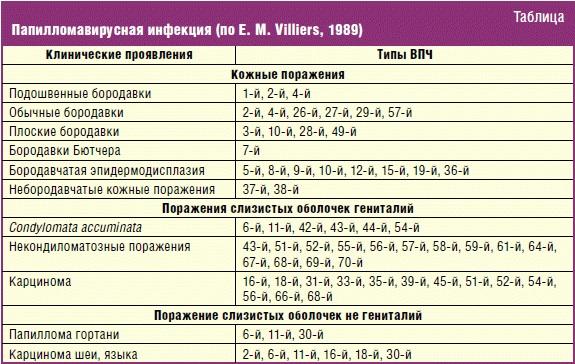 Папиломо-вирусная инфекция у женщин, мужчин. Таблетки, схема лечение
