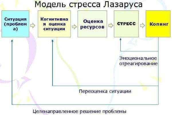 Стресс. Что это в психологии, определение, симптомы и лечение, виды