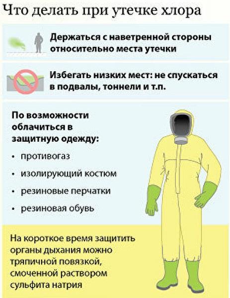 Отравление хлором. Симптомы и лечение, народные средства, первая помощь