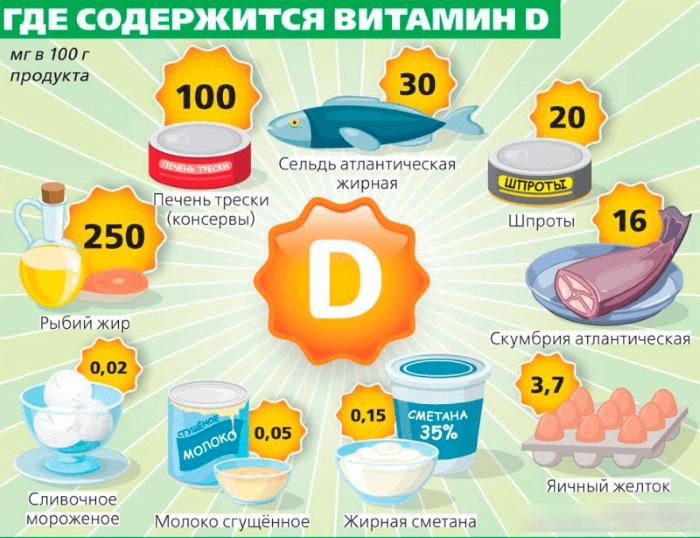 Витамин D для похудения. Отзывы худеющих, как принимать