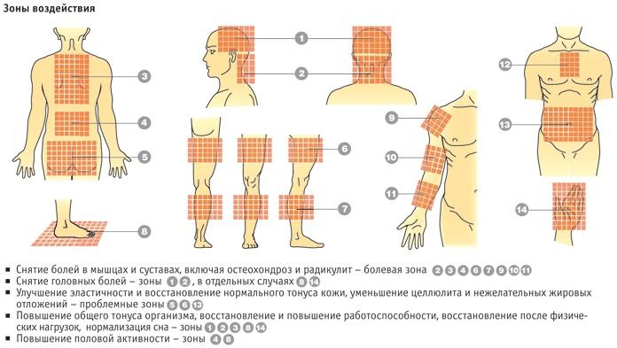 Аппликатор Кузнецова для шеи, спины. Отзывы, как применять, цена