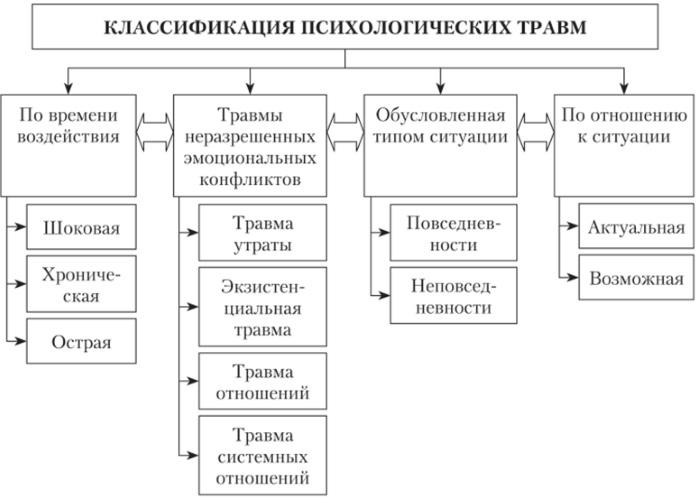 Диссоциация в психологии. Что это простыми словами, примеры, симптомы причины и лечение