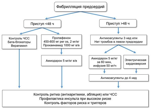 Фибрилляция предсердий (ФП, мерцательная аритмия). Лечение, препараты, клинические рекомендации