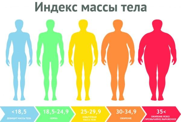 Ожирение 3 степени у женщин. Лечение, диета, препараты