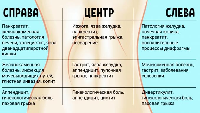 Колит внизу живота слева у женщин, мужчин, при беременности. Причины