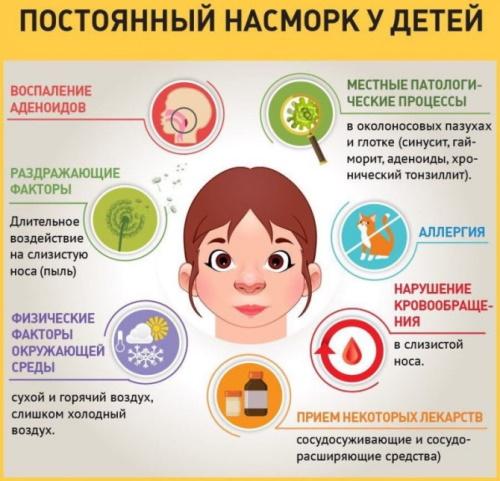 Риноцитограмма у детей. Расшифровка, норма в таблице