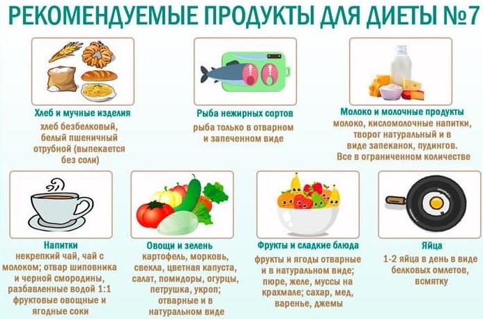 Столы (диеты) по Певзнеру. Таблица, характеристика, рекомендации