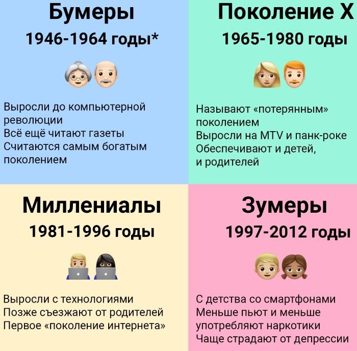 Поколения людей по годам рождения. Таблица, названия